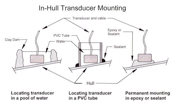 in-hull mount transducer