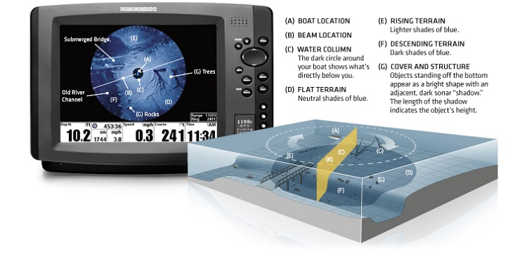 360 Imaging technology fish finder